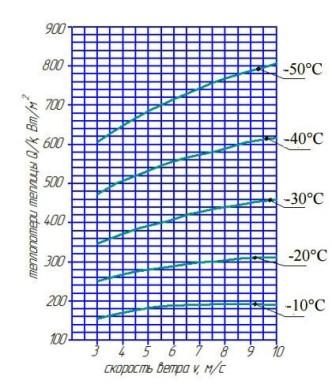 номограмма для определения количества тепла для теплицы