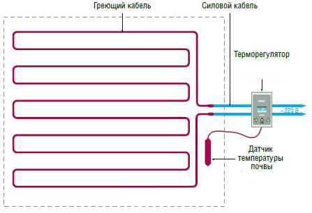 автоматизация электрического подогрева а тепличном помещении