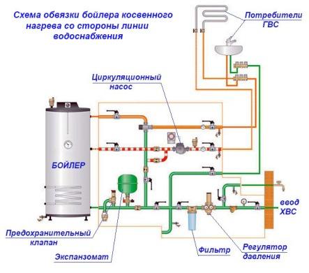 монтаж косвенного водонагревателя с водопроводом частного дома