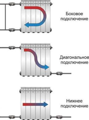 способы подключения радиаторов к отопительным магистралям