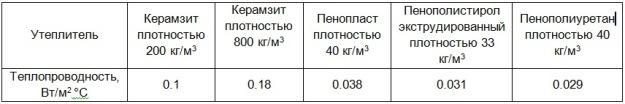 керамзит коэффициент теплопроводности