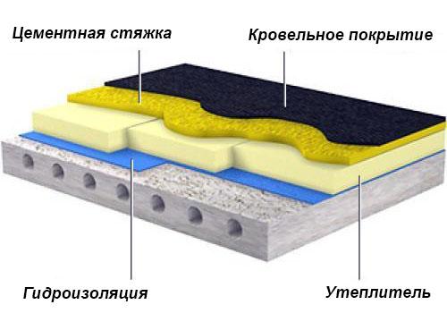технология утепления бетонной крыши