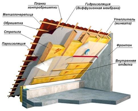 необходимые материалы для утепления мансарды дома