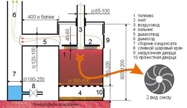 устройство дымохода для печи
