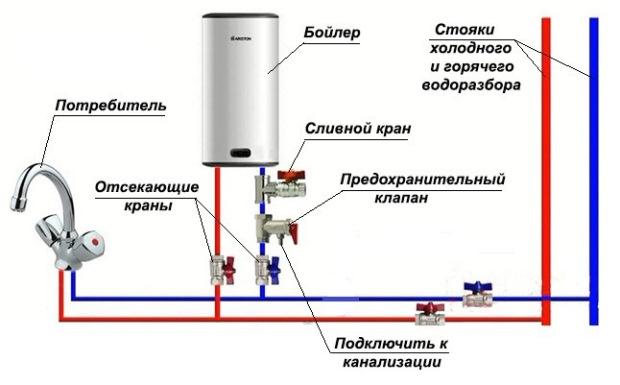 обвязка бойлера с системой водоснабжения
