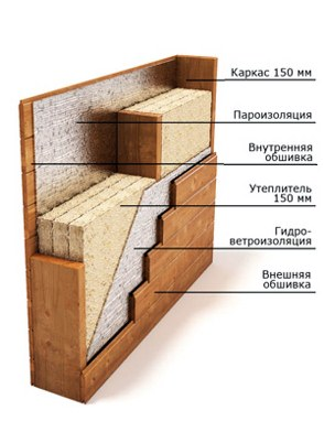 отделка каркасных жилых зданий
