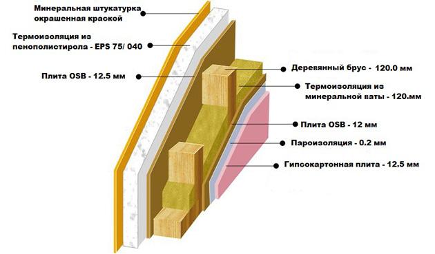 облицовочные материалы для каркасных зданий