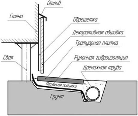 конструкция фальшь-цоколя