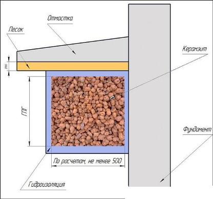 технология утепления керамзитом