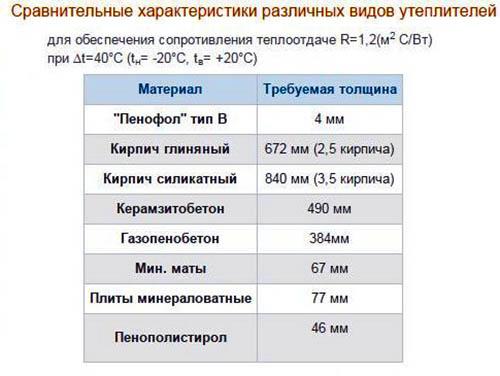 сравнительные характеристики различных видов утеплителей