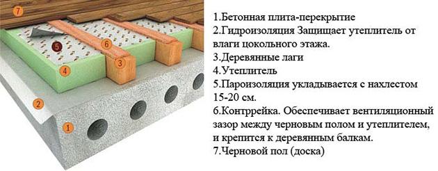 технология утепления бетонного пола на лагах