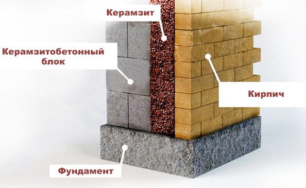 схема теплоизоляции цоколя