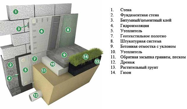 утепление фундамента полимерными материалами