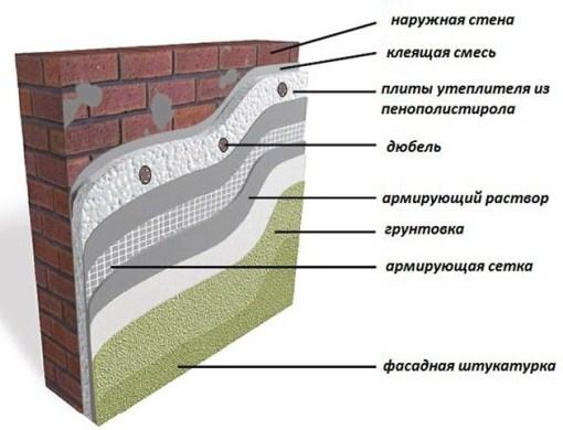 последовательность работ по утеплеию стен пенопластом