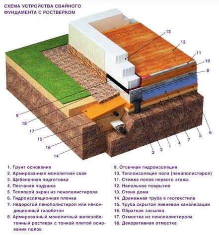 схема устройства свайного фундамента с ростверком
