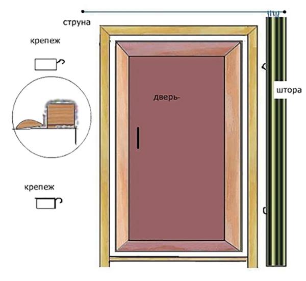 Утеплить дверь бани