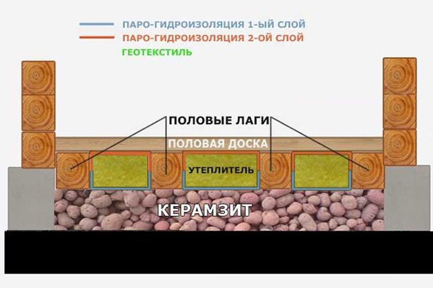 утепления деревянного пола минватой и керамзитом