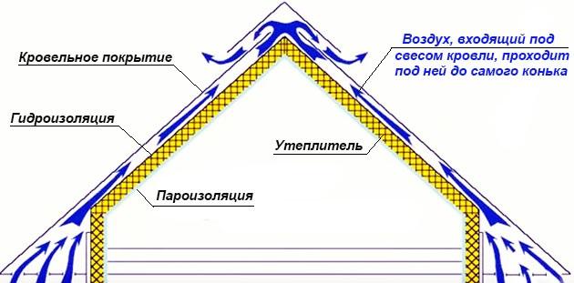вентиляционный проем для циркуляции воздуха под кровлей