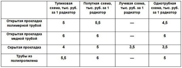 цена на проведение водяного отопления