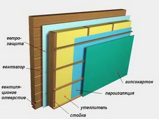 последовательность применения утеплительных материалов