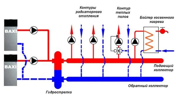 распределительный коллектор системы отопления с гидрострелкой