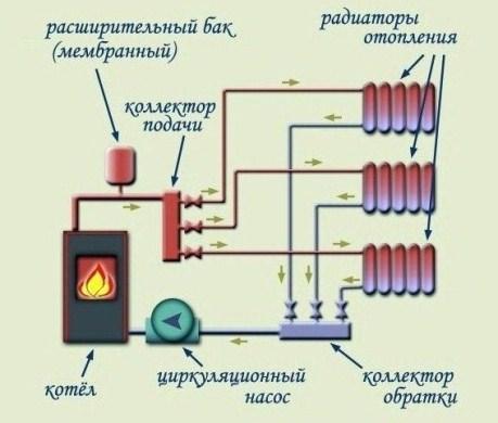 обвязка коллектора в системе отопления