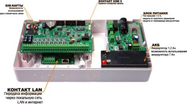 Электронное управление газовым котлом