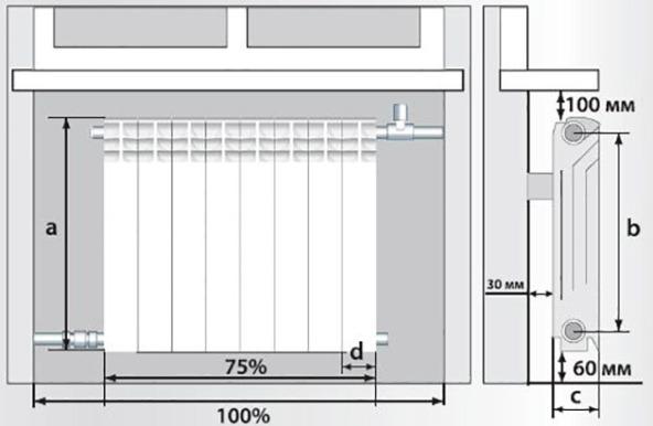 разметка и монтаж отопительного прибора