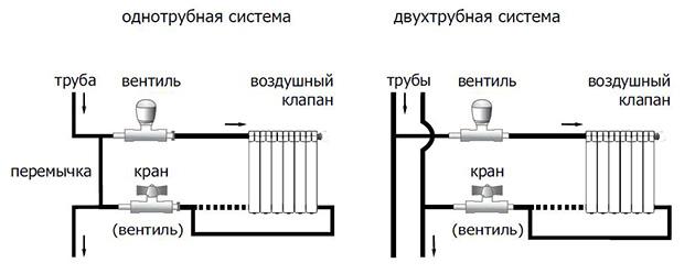 присоединение радиатора к стояку металлопластиковыми подводками