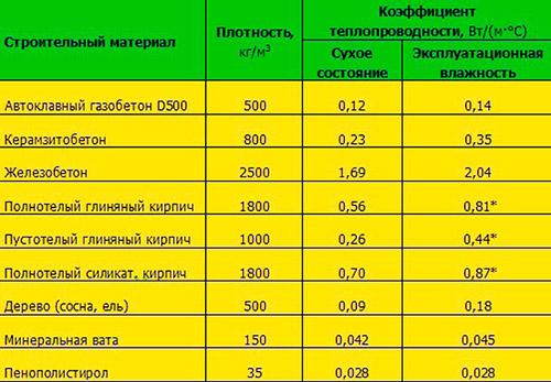 показателя теплопроводности разных стройматериалов