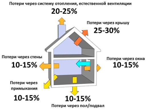 тепловая энергия , теряемая через строительные конструкции